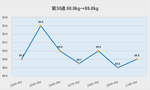 ダイエット第30週のグラフ