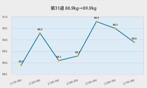 ダイエット第31週のグラフ