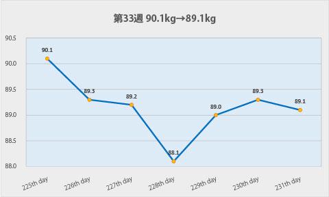ダイエット第33週のグラフ