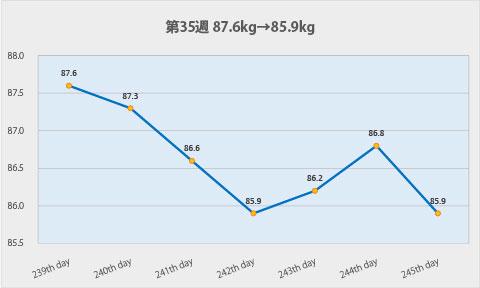 ダイエット第35週のグラフ