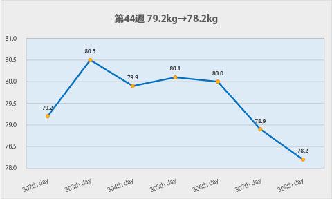 ダイエット第44週のグラフ