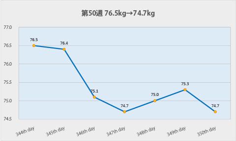 ダイエット第50週のグラフ