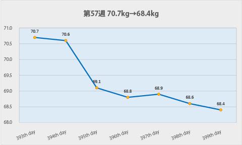 ダイエット第57週のグラフ