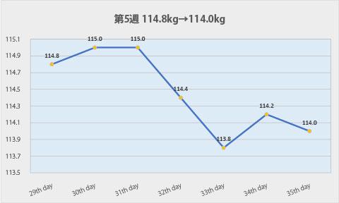 ダイエット第5週のグラフ