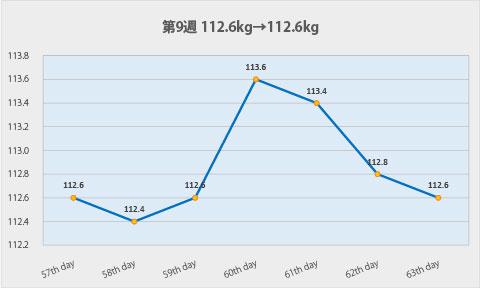 ダイエット第9週のグラフ