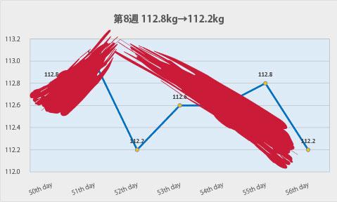 グラフの線がへの字形になっている
