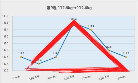 第9週のグラフの形