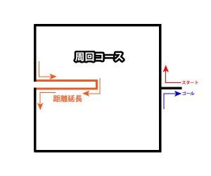 ランニングコースの図3