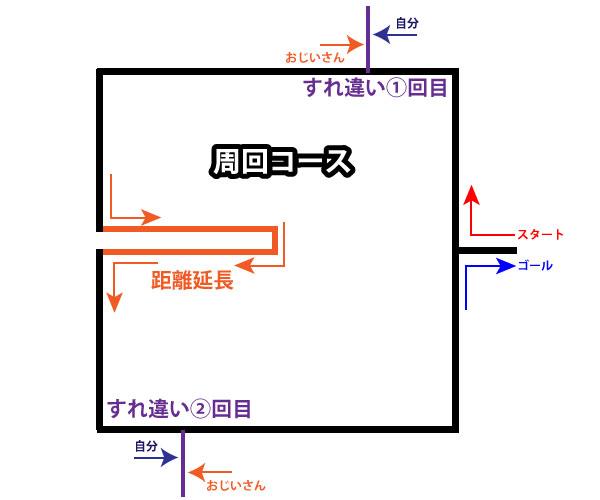 ランニングコースの図4