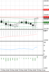 BTC USD May 20 Chart Resistance Level 234