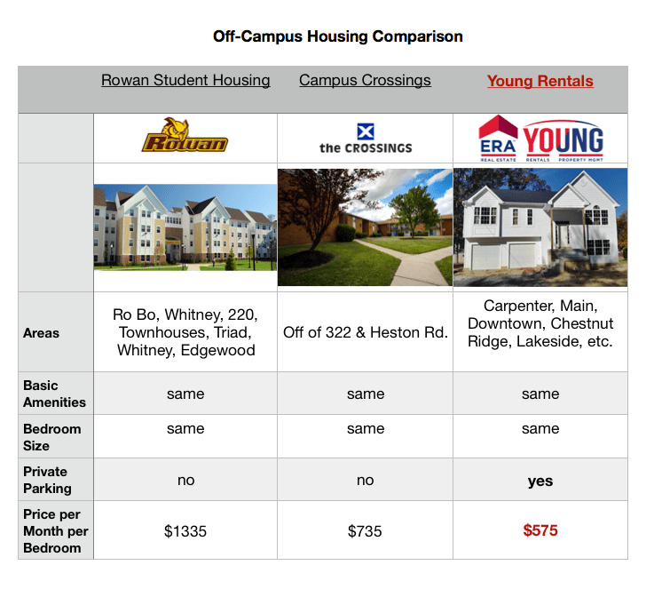 Rowan Off-Campus Housing Comparison