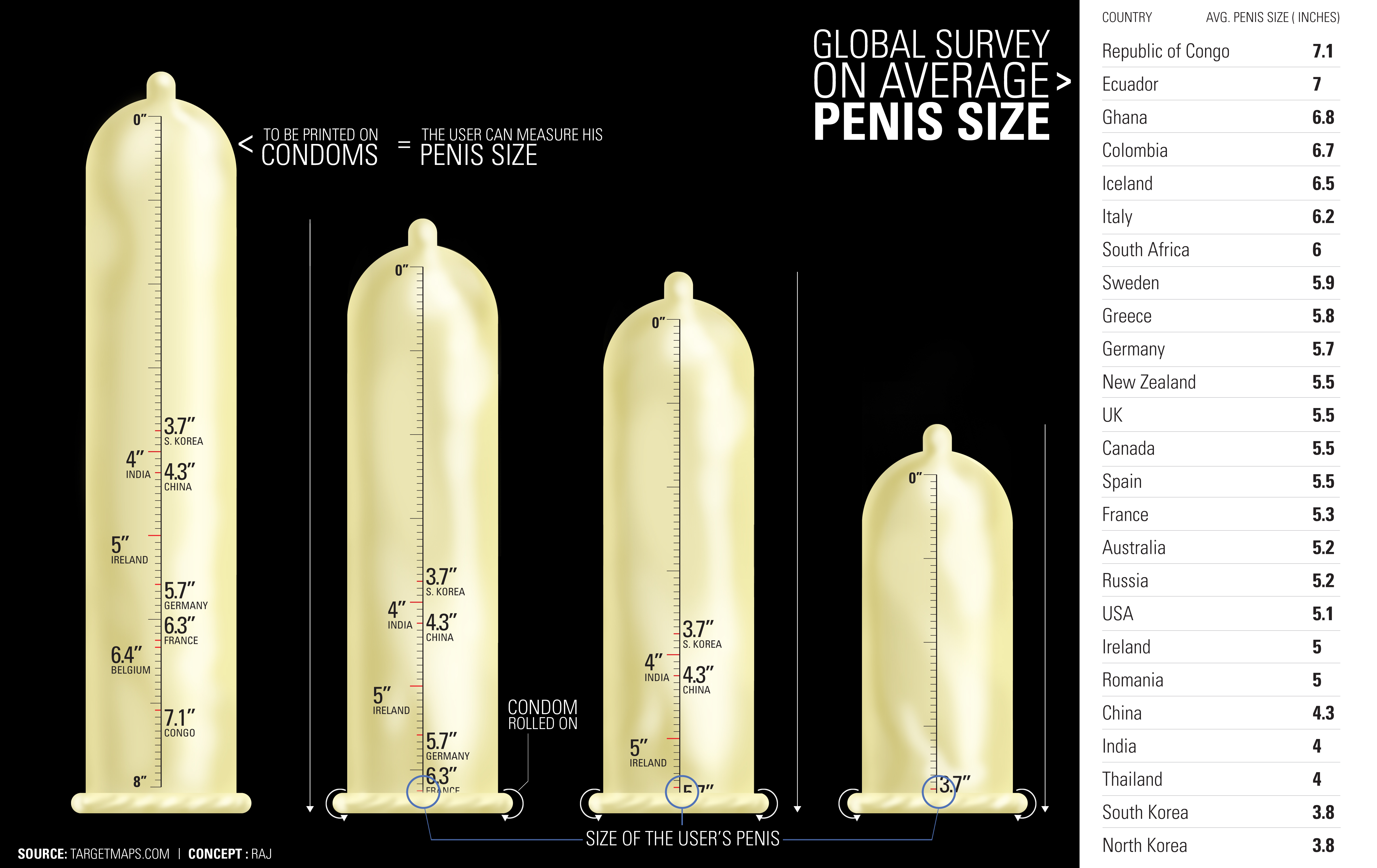 penis size and survey