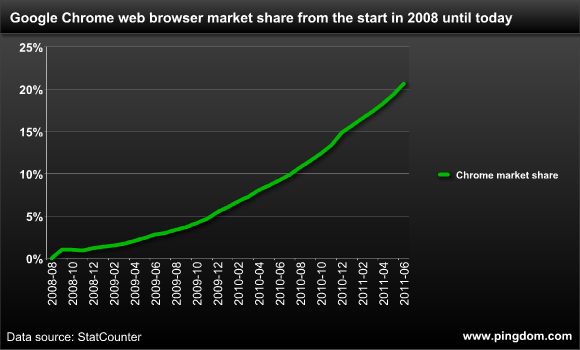 110701-chrome-marketshare