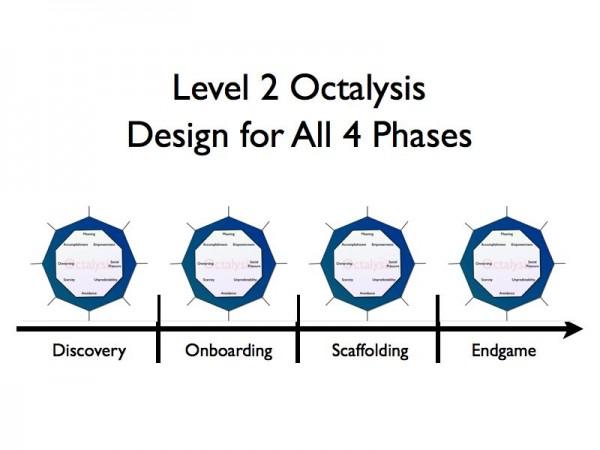 Level 2 Octalysis Gamification.017