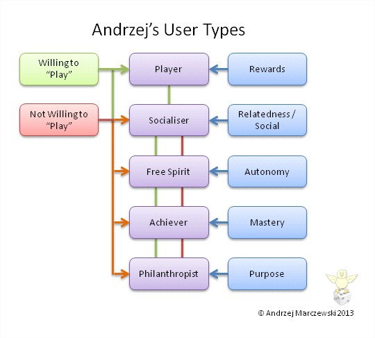 Gamification User Types