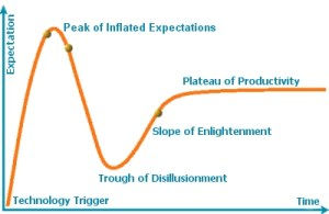 Gartner_Hype_Cycle.2