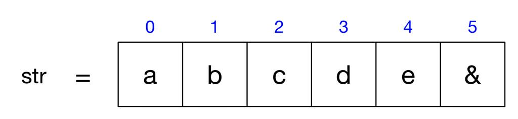 これから処理を行う変数のイメージ図