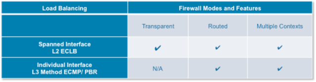 Firewall forwarding mode within  single DC