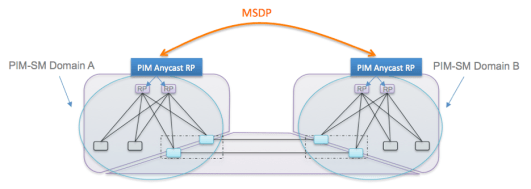 Anycast Rendezvous-Point PIM and MSDP in a Multipod Design