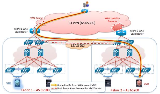 Figure 25 – Inbound Traffic in a WAN Isolation Scenario
