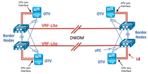 "Figure 3 : Physical View with OTV ""on the stick"" to carry Intra-subnet communication"