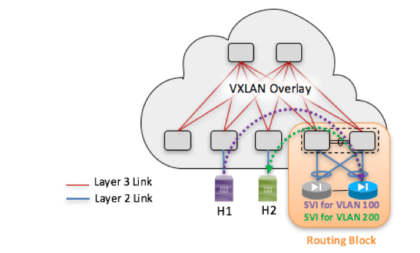 Figure 8: External Routing Block IP Gateway for VXLAN/EVPN Extended VLAN