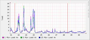 wp super cache load graph