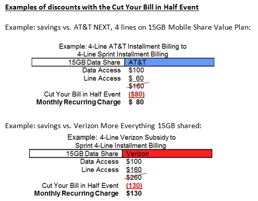 sprint-cut-billl-in-half-examples