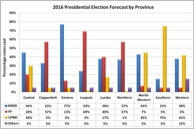 2016 Presidential forecast by province