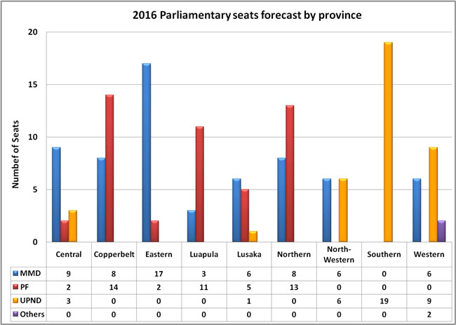 2016 parliamentary seats forecast by province