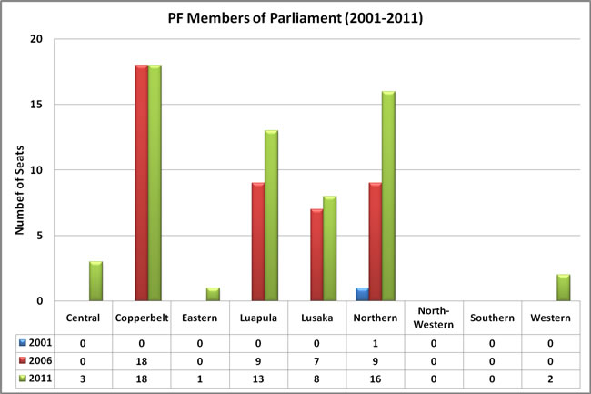 PF Members of Parliament by Province (2001-2011)