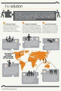 solution_infographicWorldHousing