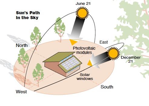 seasonal solar gain for net zero energy