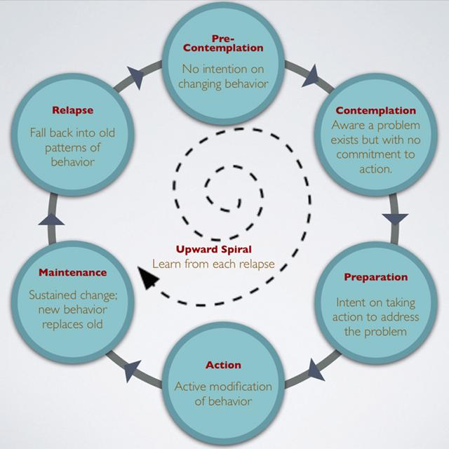 Modelo de cambio de Prochaska y Diclemente