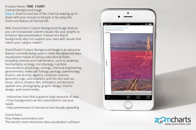 How to Use ZoomCharts Time Chart – Custom Background Image for iPhone   Touch screen enabled ...