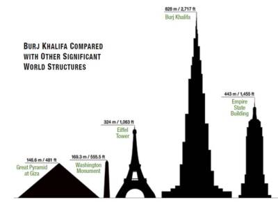 Burj Khalifa – Height comparison – The Structural Engineering: An Art