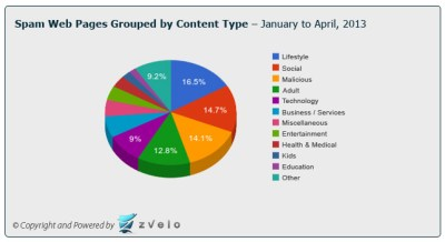 Spam Web Page Trends: Lifestyle & Social Top the List