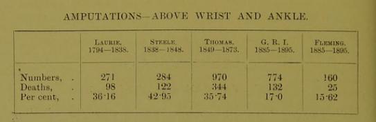 amputation statistics 1900