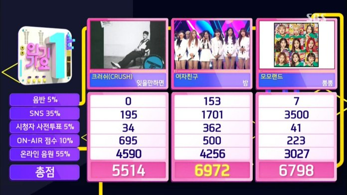 "- Inkigayo1 - GFRIEND Takes 10th Win For ""Time For The Moon Night"" On ""Inkigayo""  - Inkigayo1 - GFRIEND Takes 10th Win For ""Time For The Moon Night"" On ""Inkigayo"""