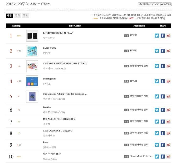 - gaon bts twice - BTS's New Album + Loco And MAMAMOO's Hwasa's Duet Top Weekly Gaon Charts  - gaon bts twice - BTS's New Album + Loco And MAMAMOO's Hwasa's Duet Top Weekly Gaon Charts