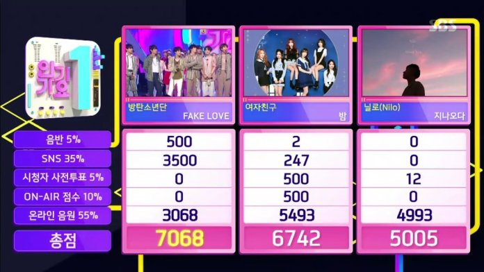 """- Inkigayo2 - BTS Takes third Win For """"Fake Love"""" On """"Inkigayo""""  - Inkigayo2 - BTS Takes third Win For """"Fake Love"""" On """"Inkigayo"""""""
