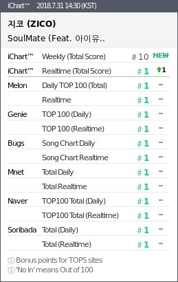 "- zico iu2 - Zico's ""SoulMate"" Featuring IU Reigns Over Charts With Certified All-Kill  - zico iu2 - Zico's ""SoulMate"" Featuring IU Reigns Over Charts With Certified All-Kill"