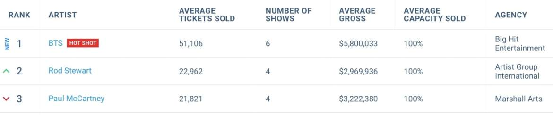 BTS encabeza la lista Live 75 de las giras más vendidas del mundo 1