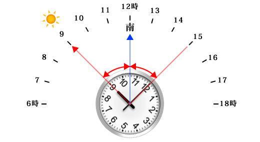 時計を使った方位を調べる