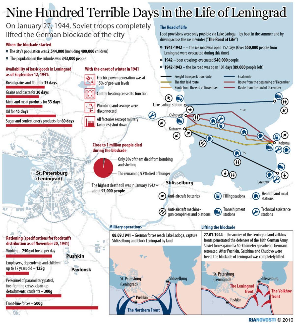 25 November Ria Novosti Infographics 900 Terrible