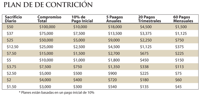 suggestedgift-chart-espanol