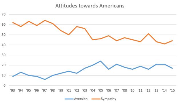 Attitudes_towards_Americans