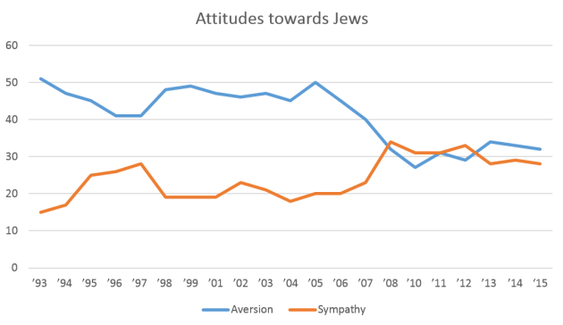 Attitudes_towards_Jews