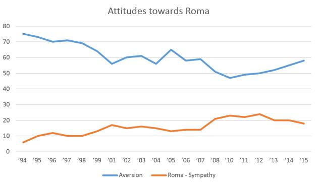 Attitudes_towards_Roma