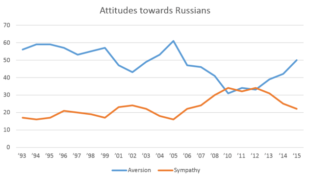 Attitudes_towards_Russians